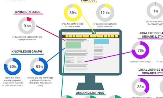 Kullanıcılar google arama sonuçlarına nasıl bakar ve tıklar?