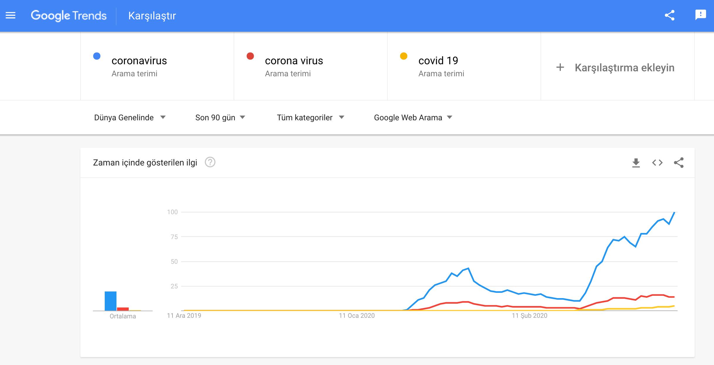 koronavirüs trendleri